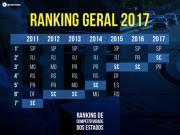 SC fecha 2017 com bons indicadores econômicos e sociais