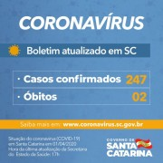 Coronavírus em SC: Estado tem 247 casos confirmados de Covid-19