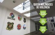 SC tem redução significativa dos índices de criminalidade em 2018