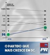 PR tem o maior crescimento em Santa Catarina após eleições