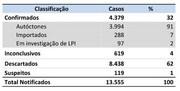 Dive divulga boletim epidemiológico nº 34 sobre dengue