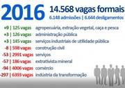 Içara perde cerca de 500 vagas de emprego em 2016