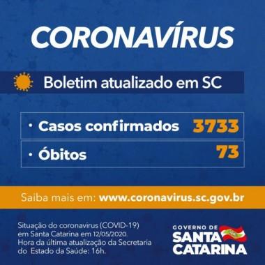 Coronavírus em SC: Governo confirma 3.733 casos e 73 mortes por Covid-19