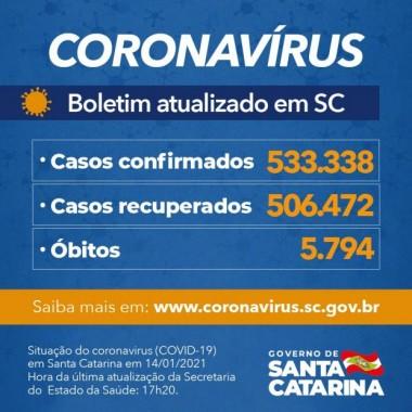 Estado confirma 533.338 casos, 506.472 recuperados e 5.794 mortes por Covid-19