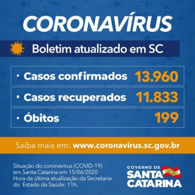 Coronavírus em SC: Governo confirma 13.960 casos e 199 mortes por Covid-19