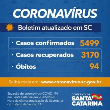 Coronavírus em SC: Governo confirma 5.499 casos e 94 óbitos por Covid-19