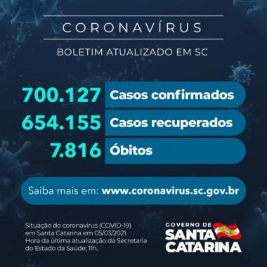 Coronavírus em SC: Estado confirma 700.127 casos, 654.155 recuperados e 7.816 mortes