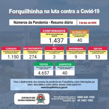 Forquilhinha registra o 13º óbito em decorrência da Covid-19