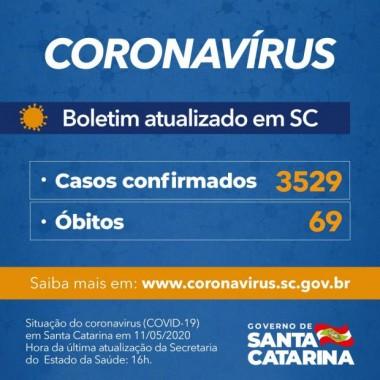 Coronavírus em SC: Governo confirma 3.529 casos e 69 mortes por Covid-19