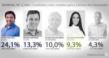 Daniel Freitas é o deputado federal mais votado em Içara