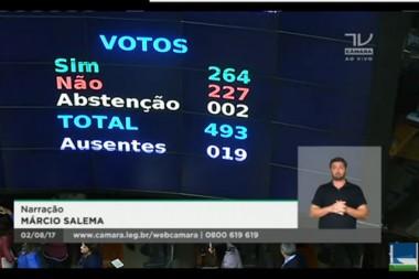 Maioria dos deputados vota favorável a Michel Temer