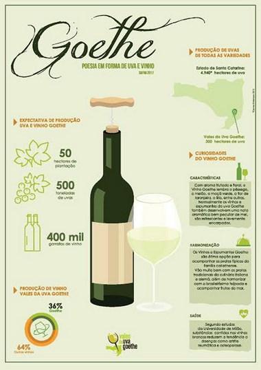 Safra da uva Goethe promete ter aumento de 70% para 2017