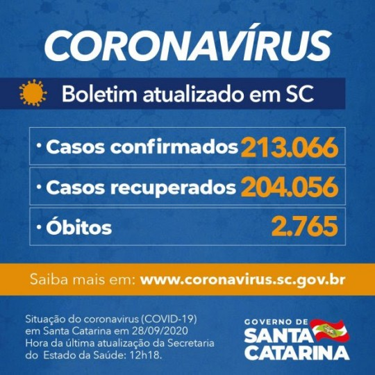 Estado confirma 213.066 casos, 204.056 recuperados e 2.765 mortes por Covid-19